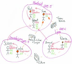 mapping de l'équipe virtuelle de Sam