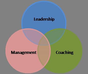 Coaching de gestion Marie-Ève Baron, ing. dess.