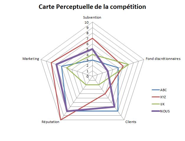 Carte perceptuelle de la compétition