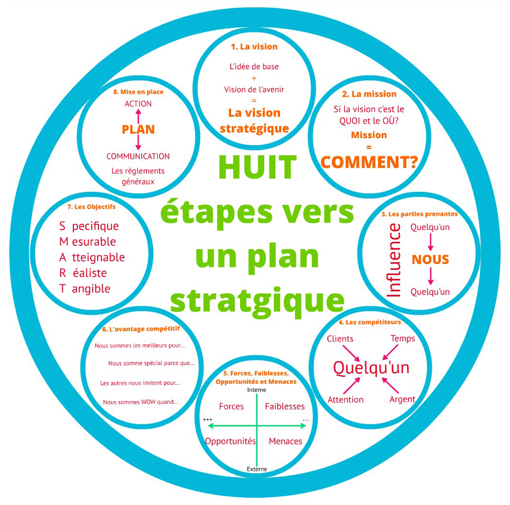 plan-stratégique