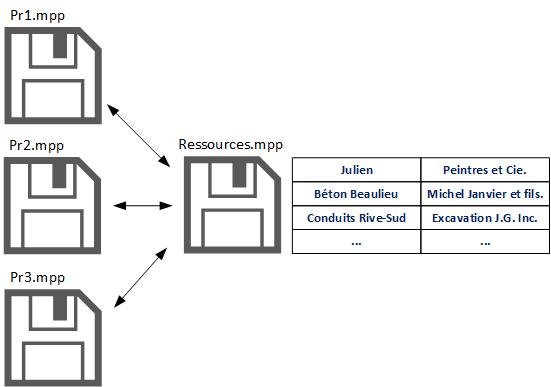 Partage de ressources avec MS Project