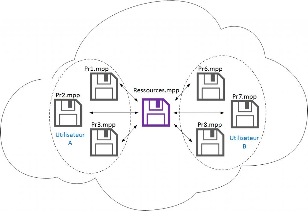 Partage de ressources avec MS Project dans un cloud