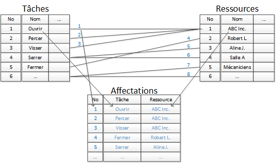 ms project et sa base de données